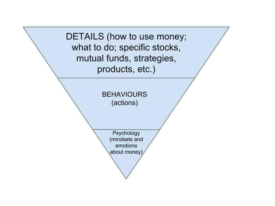 money personal finance edmonton debt